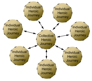 Graphic of collective heroic journey